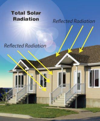 Total Solar Radiation